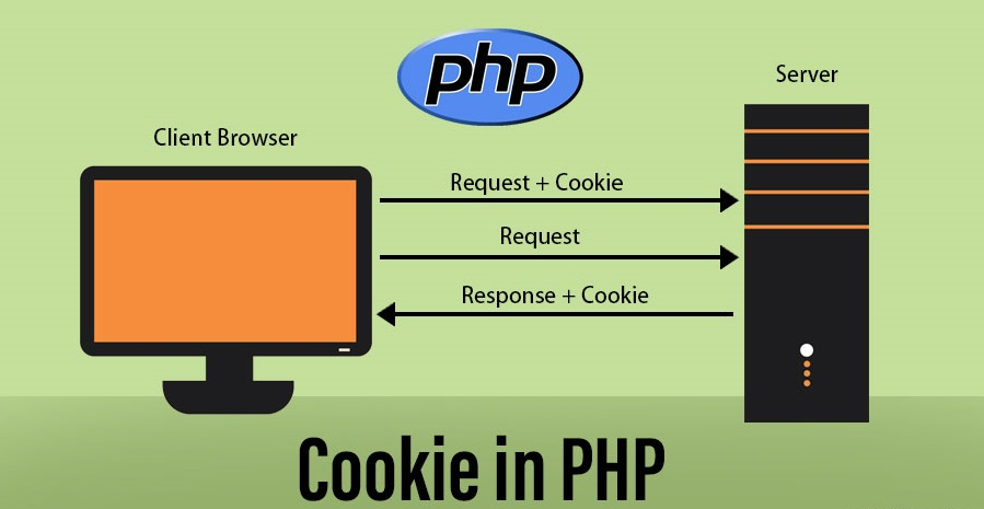5481_3322_cookie_in_php_9k1h_rdvy.jpg