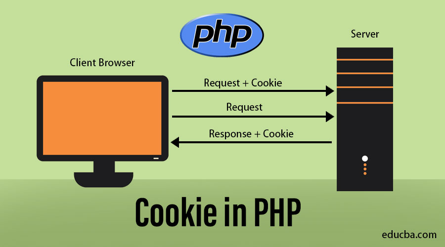 3322_cookie_in_php_9k1h.jpg
