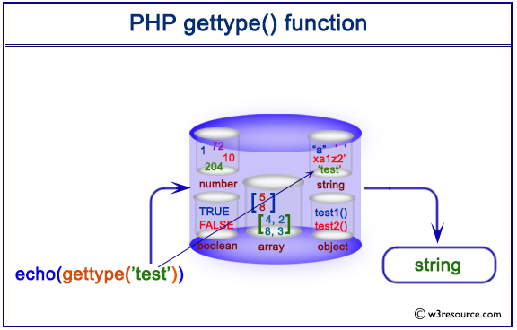 1546_php_gettype_function_mu8t.png